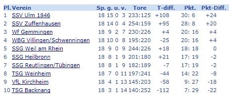 Abschlusstabelle 2017 Verbandsliga (Quelle: waba-bw.de)